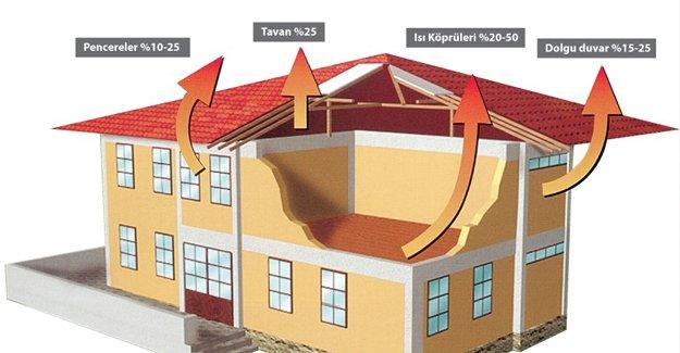 Enerji kaybı olan evin satışı zorlaşacak!