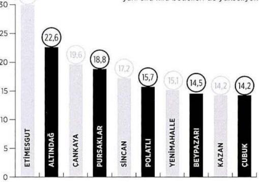 قیمت خرید خانه در آنکارا